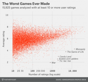 Worst Game Ever chart