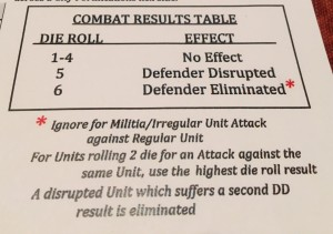 Great Northern Combat Results Table
